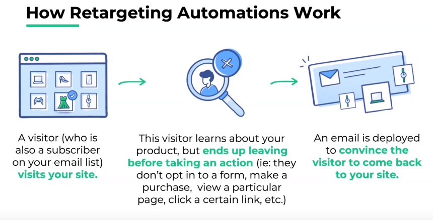 Retargeting_automation