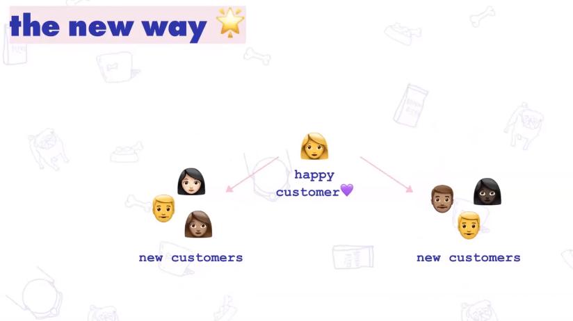 The_New_Way_Viral_Loops